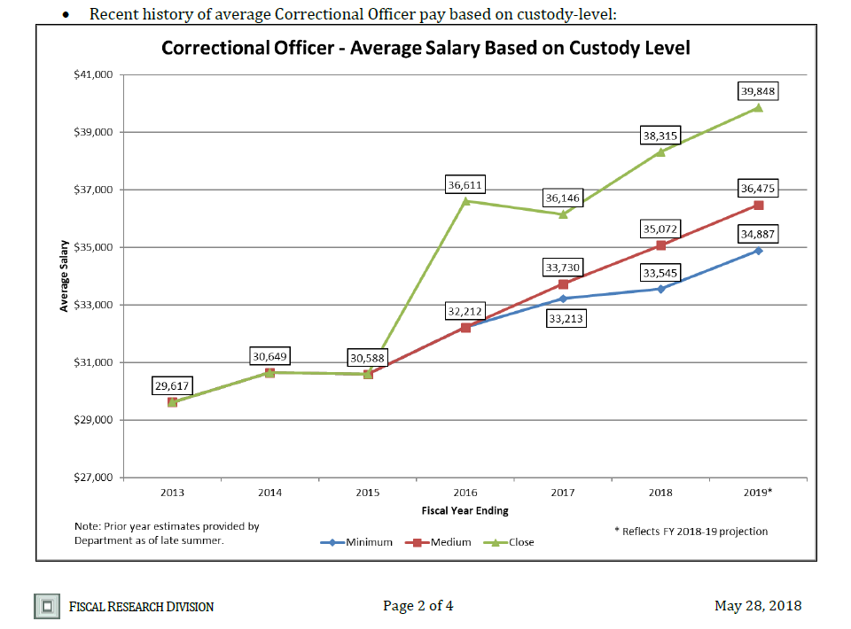 N C  Correctional Officers Receiving 4th Consecutive Salary Increase